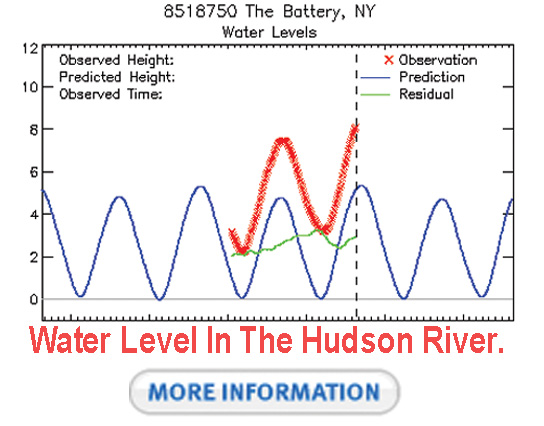 Water Level in the Hudson River